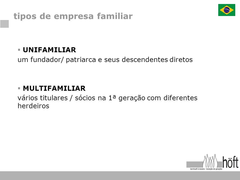 UNIFAMILIAR um fundador/ patriarca e seus descendentes diretos MULTIFAMILIAR vários titulares / sócios na 1ª geração com diferentes herdeiros tipos de