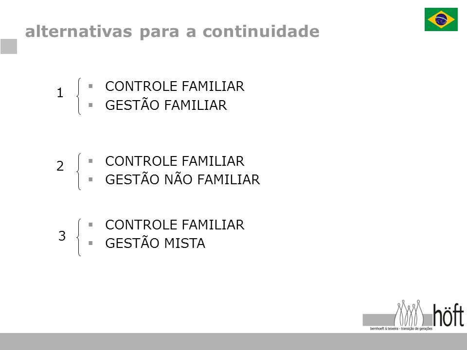 CONTROLE FAMILIAR GESTÃO FAMILIAR CONTROLE FAMILIAR GESTÃO NÃO FAMILIAR CONTROLE FAMILIAR GESTÃO MISTA 1 2 3 alternativas para a continuidade
