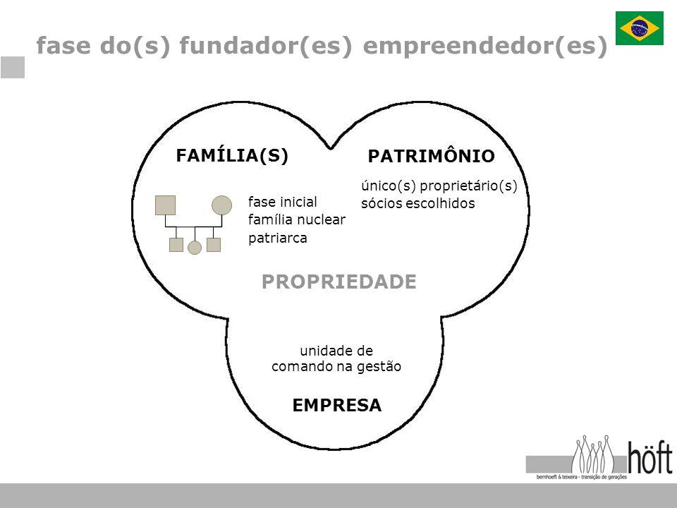 fase do(s) fundador(es) empreendedor(es) PROPRIEDADE FAMÍLIA(S) fase inicial família nuclear patriarca PATRIMÔNIO único(s) proprietário(s) sócios esco
