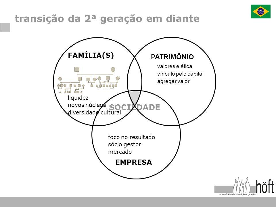 transição da 2ª geração em diante valores e ética vínculo pelo capital agregar valor PATRIMÔNIO SOCIEDADE foco no resultado sócio gestor mercado EMPRE