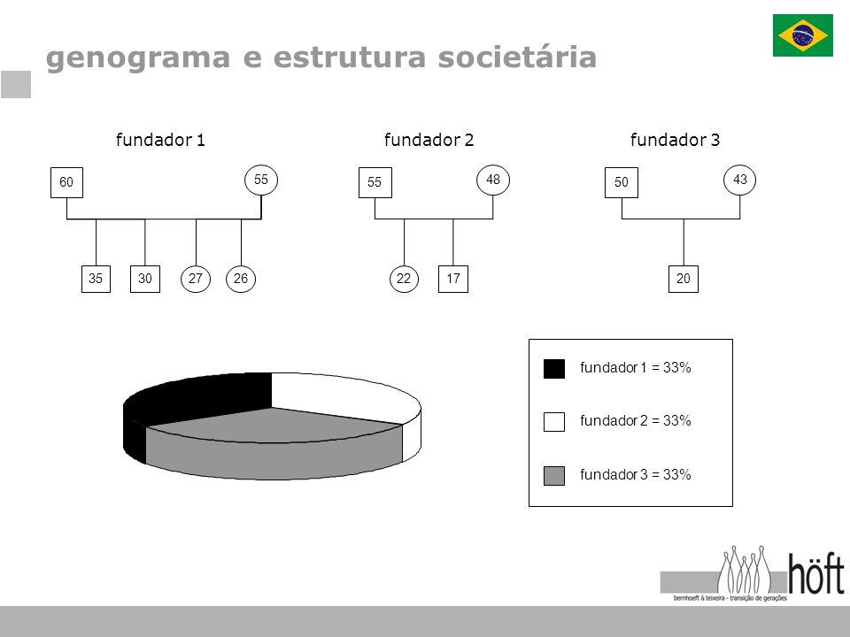 genograma e estrutura societária 60 55 35302726 fundador 1 55 48 2217 fundador 2 50 43 20 fundador 3 fundador 1 = 33% fundador 2 = 33% fundador 3 = 33