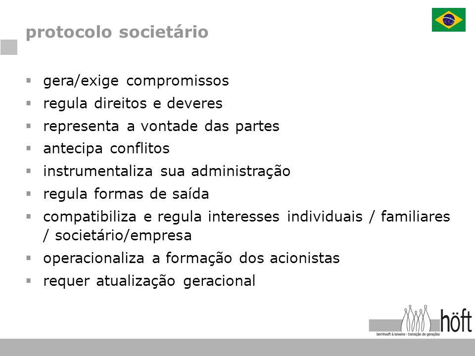 protocolo societário gera/exige compromissos regula direitos e deveres representa a vontade das partes antecipa conflitos instrumentaliza sua administ