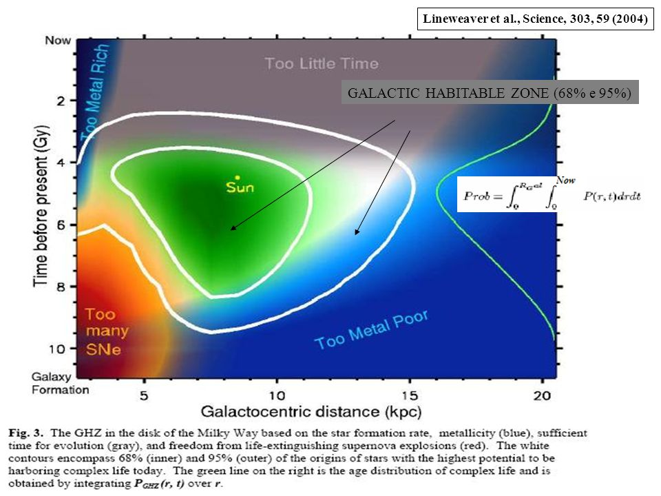 GALACTIC HABITABLE ZONE (68% e 95%) Lineweaver et al., Science, 303, 59 (2004)