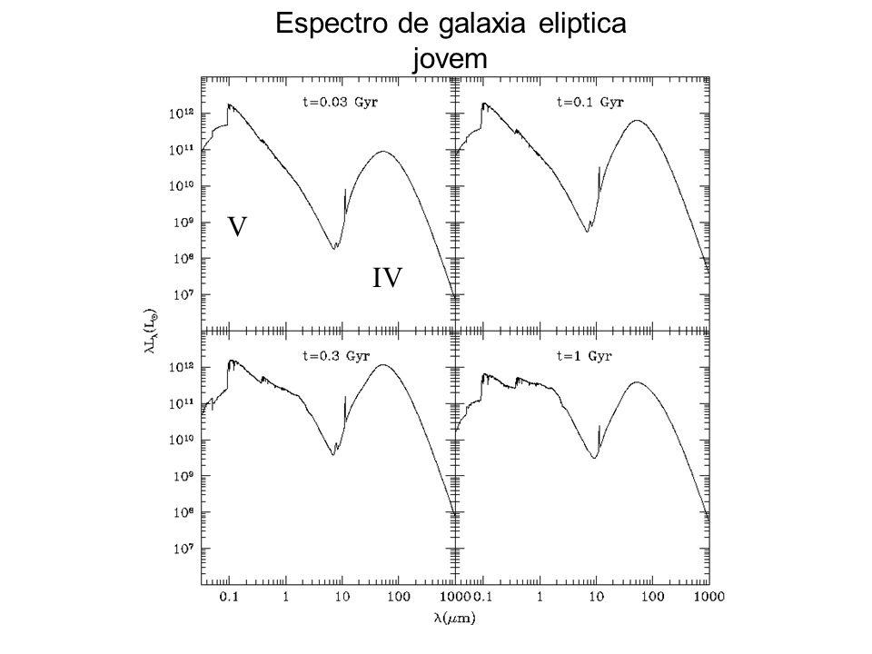 Espectro de galaxia eliptica jovem V IV