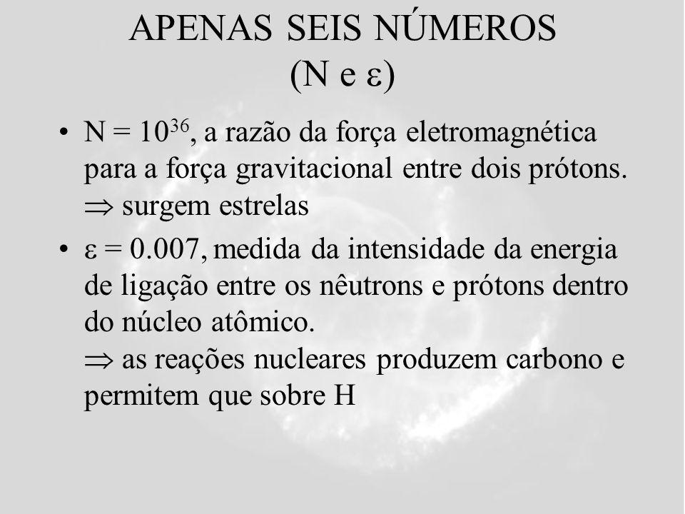APENAS SEIS NÚMEROS (Q) Q = 1/100 000, medida da profundidade média das flutuações de densidade do Universo surgem galáxias surgem aglomerados de galáxias os aglomerados de galáxias são as maiores estruturas relaxadas do Universo atual Profundidade típica de um aglomerado de galáxias: v agl ~ 1000 km/s Definição de Q: Q=(v agl /c) 2, onde c = velocidade da luz = 300 000 km/s Q ~ 10 -5