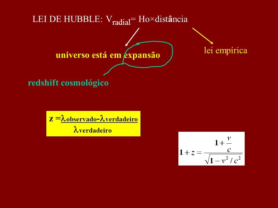 LEI DE HUBBLE: V radial = Ho×distância universo está em expansão redshift cosmológico lei empírica z = observado - verdadeiro verdadeiro