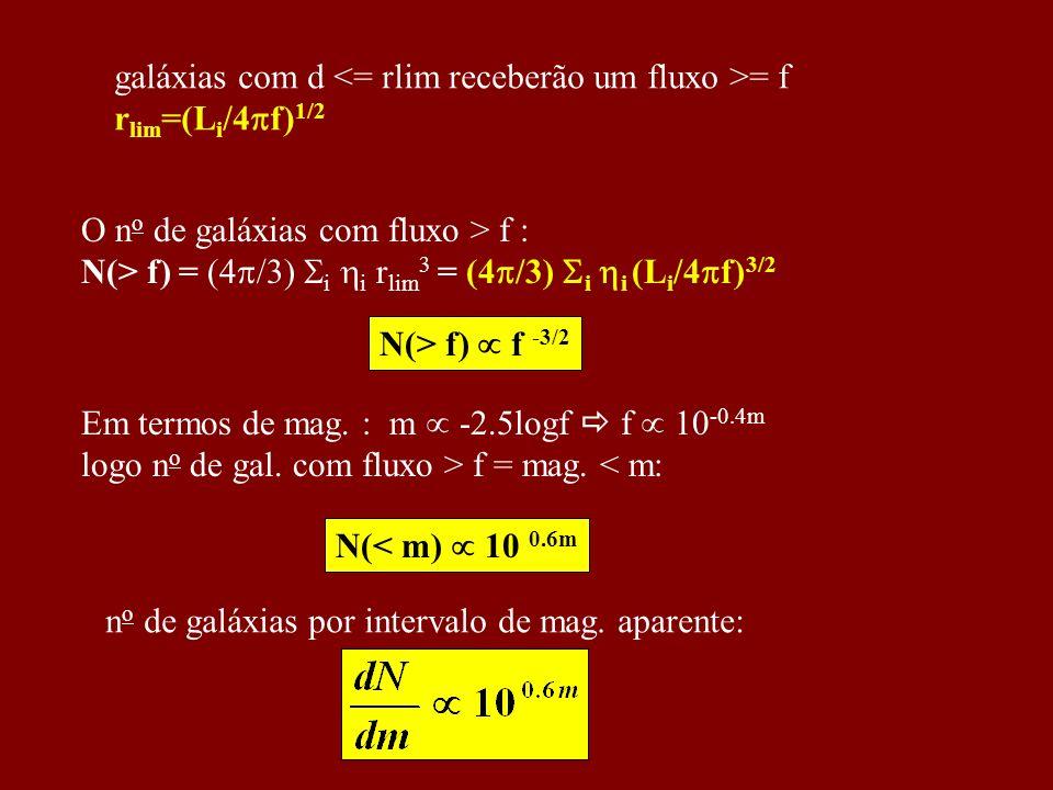 galáxias com d = f r lim =(L i /4 f) 1/2 O n o de galáxias com fluxo > f : N(> f) = (4 /3) i i r lim 3 = (4 /3) i i (L i /4 f) 3/2 Em termos de mag. :