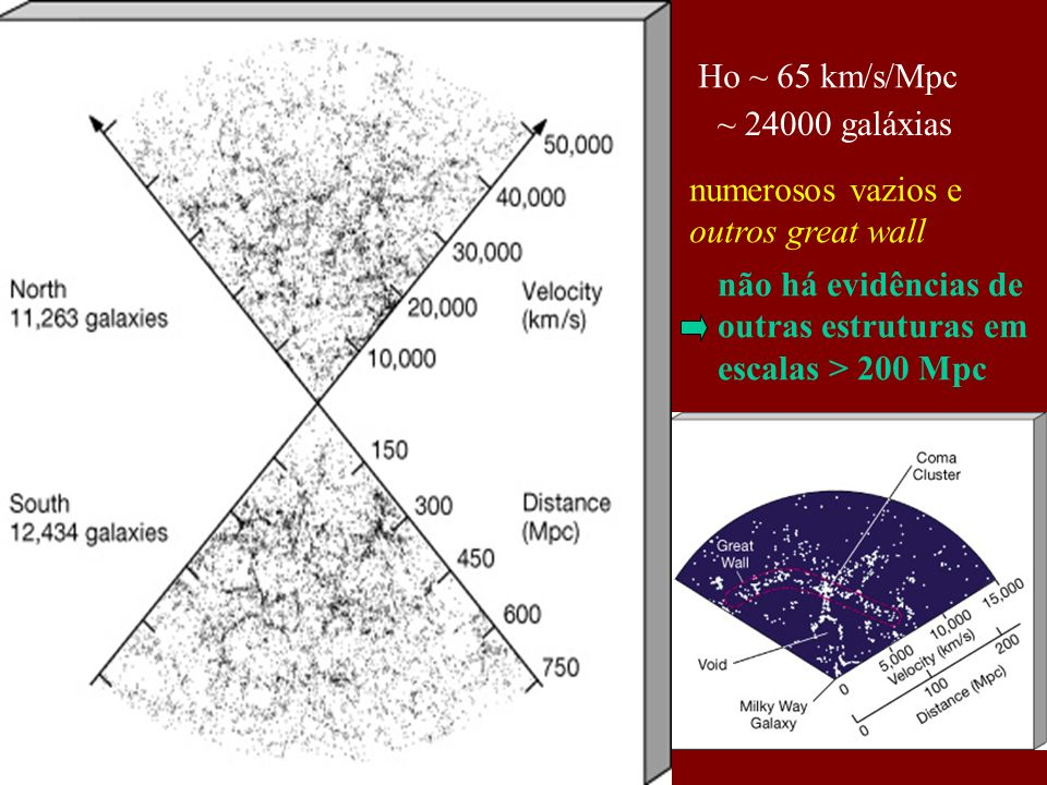 Ho ~ 65 km/s/Mpc ~ 24000 galáxias não há evidências de outras estruturas em escalas > 200 Mpc numerosos vazios e outros great wall
