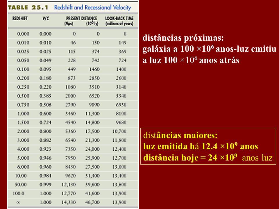 distâncias próximas: galáxia a 100 ×10 6 anos-luz emitiu a luz 100 ×10 6 anos atrás distâncias maiores: luz emitida há 12.4 ×10 9 anos distância hoje