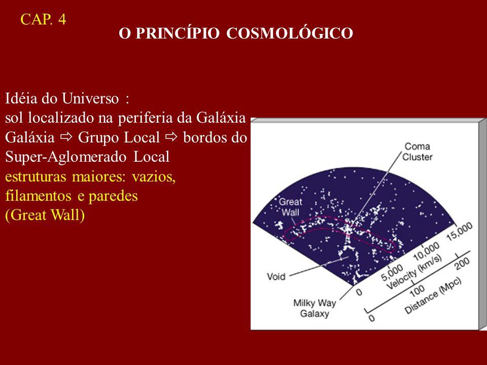 O PRINCÍPIO COSMOLÓGICO Idéia do Universo : sol localizado na periferia da Galáxia Galáxia Grupo Local bordos do Super-Aglomerado Local estruturas mai