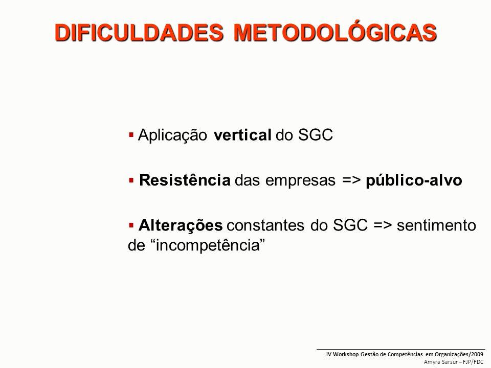 DIFICULDADES METODOLÓGICAS Aplicação vertical do SGC _______________________________________________________ IV Workshop Gestão de Competências em Org
