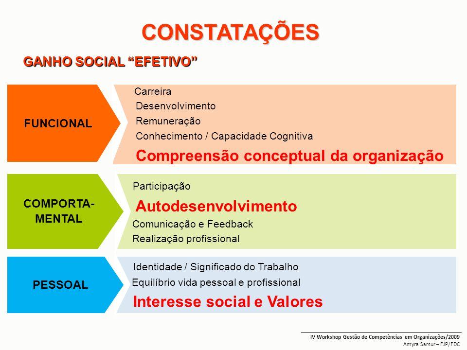 CONSTATAÇÕES _______________________________________________________ IV Workshop Gestão de Competências em Organizações/2009 Amyra Sarsur – FJP/FDC Ca
