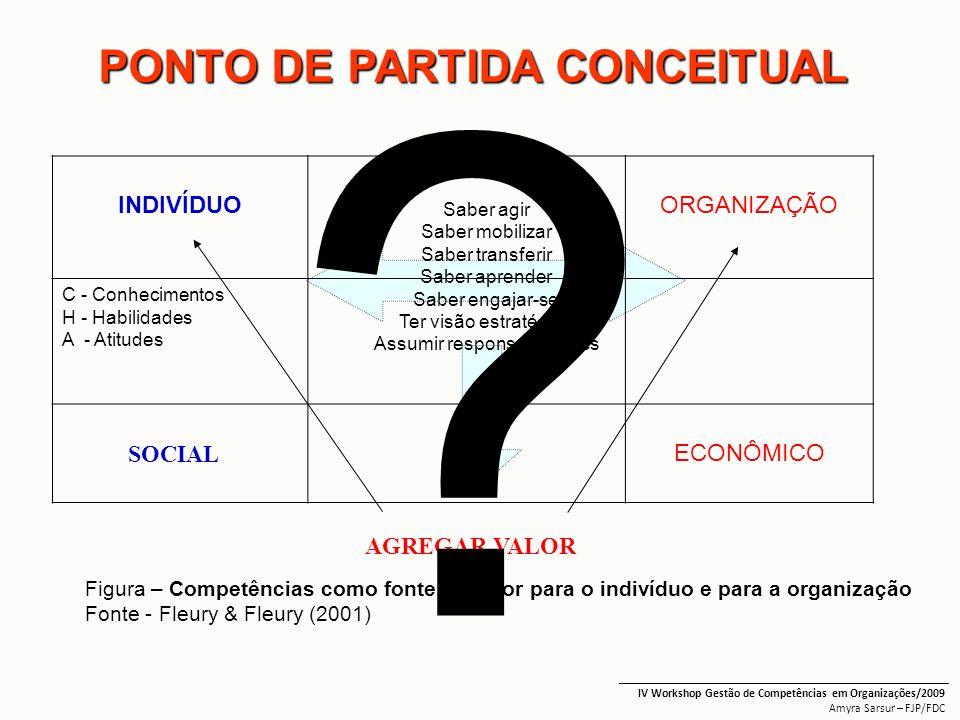 PONTO DE PARTIDA CONCEITUAL Saber agir Saber mobilizar Saber transferir Saber aprender Saber engajar-se Ter visão estratégica Assumir responsabilidade