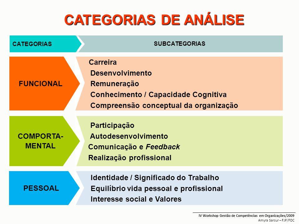 _______________________________________________________ IV Workshop Gestão de Competências em Organizações/2009 Amyra Sarsur – FJP/FDC Carreira Desenv