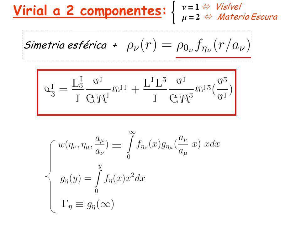 Simetria esférica + n = 1 Visível m = 2 Materia Escura Virial a 2 componentes: