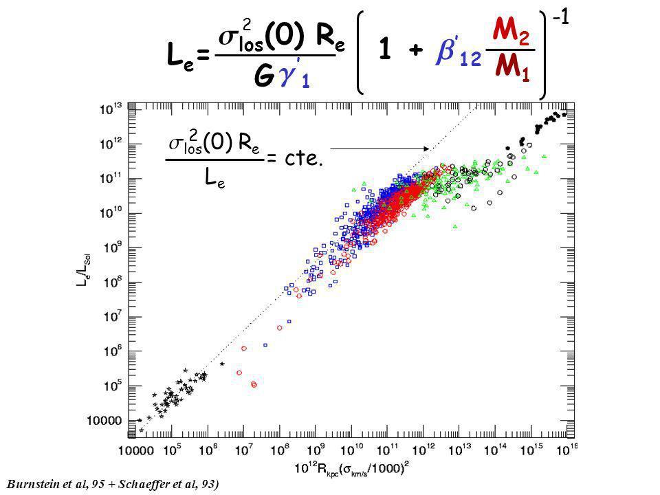 Burnstein et al, 95 + Schaeffer et al, 93) los (0) R e LeLe 2 = cte.