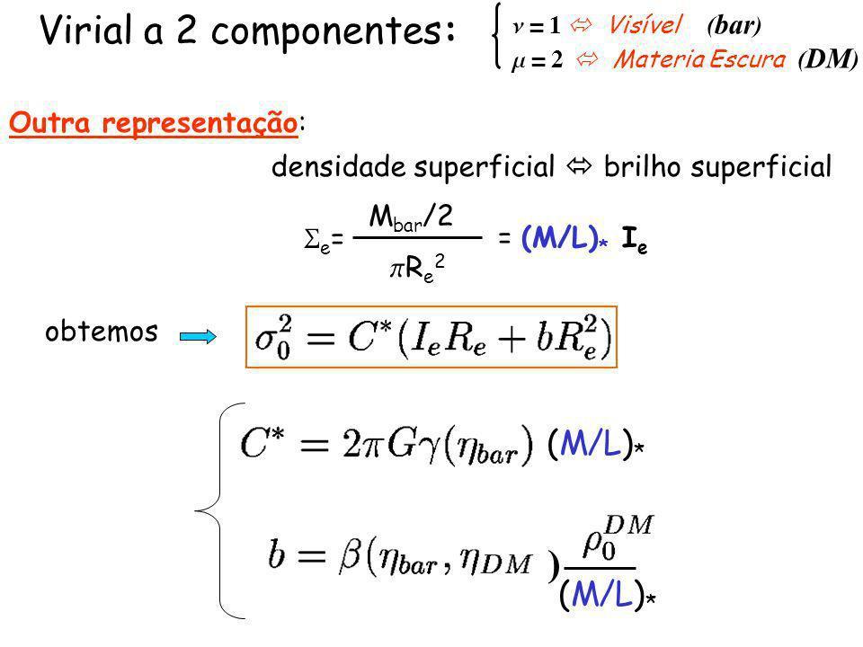 (M/L) * ) obtemos n = 1 Visível ( bar ) m = 2 Materia Escura ( DM ) Virial a 2 componentes: Outra representação: e = densidade superficial brilho superficial M bar /2 R e 2 = (M/L) * I e