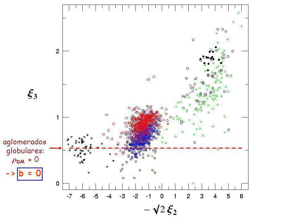 x3x3 - 2 x 2 aglomerados globulares: DM = 0 -> b = 0