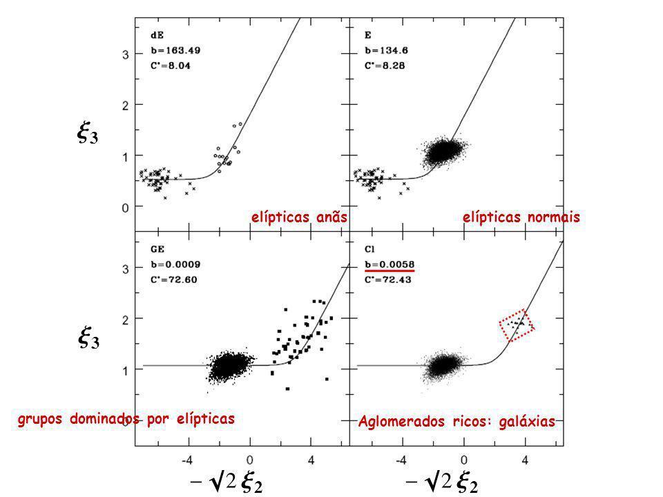 - 2 x 2 x3x3 x3x3 Aglomerados ricos: galáxias grupos dominados por elípticas elípticas normaiselípticas anãs