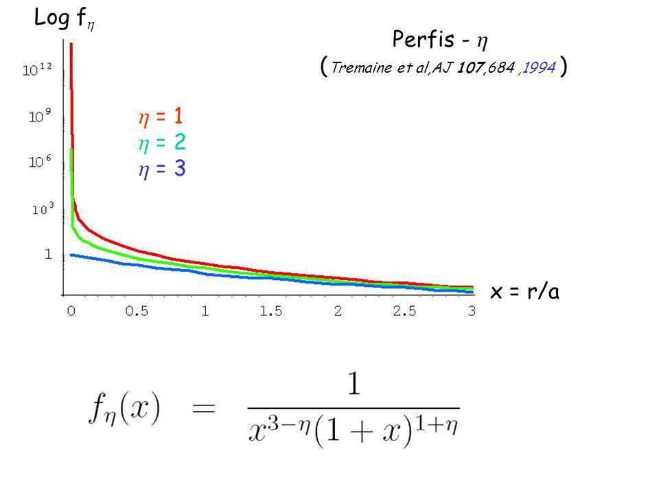 Log f x = r/a = 1 = 2 = 3 Perfis - ( Tremaine et al,AJ 107,684,1994 )