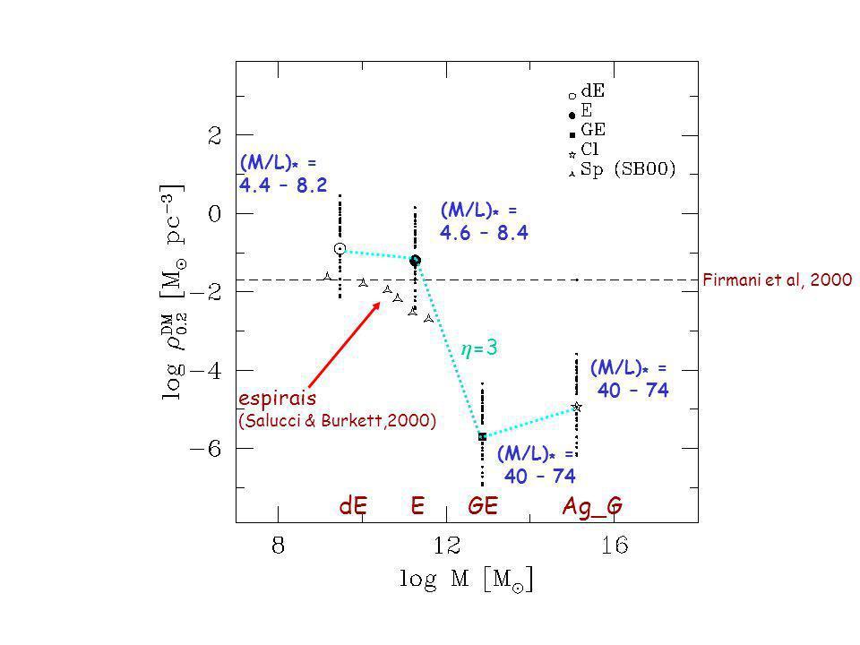 (M/L) * = 4.4 – 8.2 (M/L) * = 4.6 – 8.4 (M/L) * = 40 – 74 (M/L) * = 40 – 74 dEEGEAg_G espirais (Salucci & Burkett,2000) Firmani et al, 2000 =3