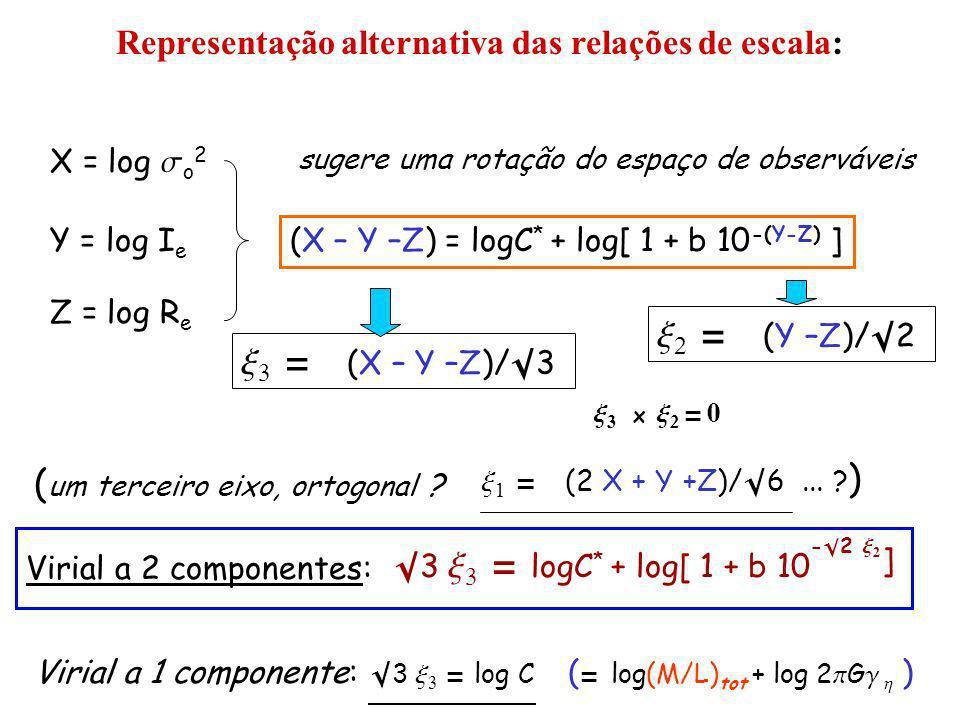 Representação alternativa das relações de escala: X = log s o 2 Y = log I e Z = log R e (X – Y –Z) = logC * + log[ 1 + b 10 -(Y-Z) ] sugere uma rotação do espaço de observáveis x 3 = (X – Y –Z)/ 3 x 2 = (Y –Z)/ 2 x 3 x x 2 = 0 ( um terceiro eixo, ortogonal .
