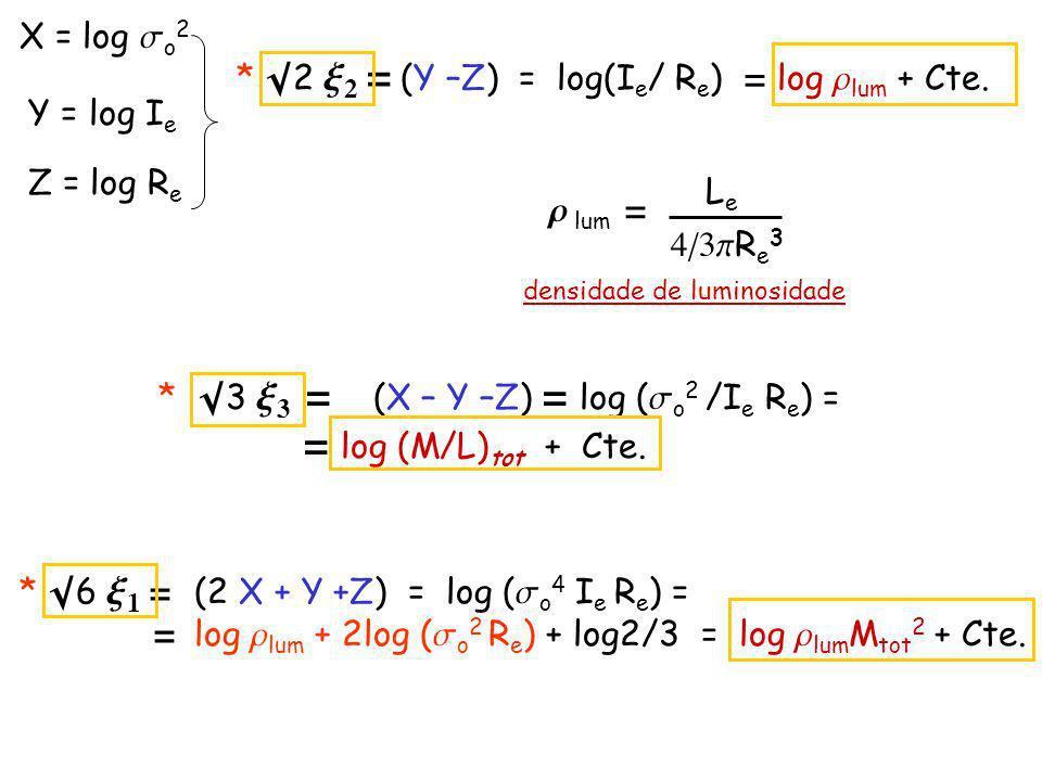 X = log s o 2 Y = log I e Z = log R e * 2 x 2 = (Y –Z) = log(I e / R e ) log r lum + Cte.