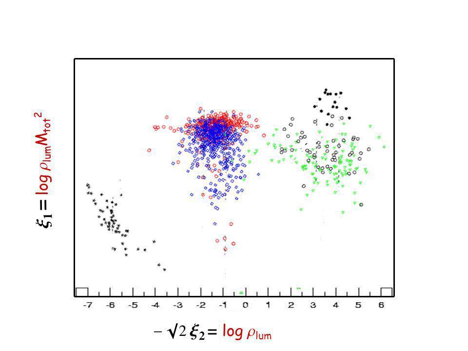 x 1 = log r lum M tot 2 - 2 x 2 log r lum