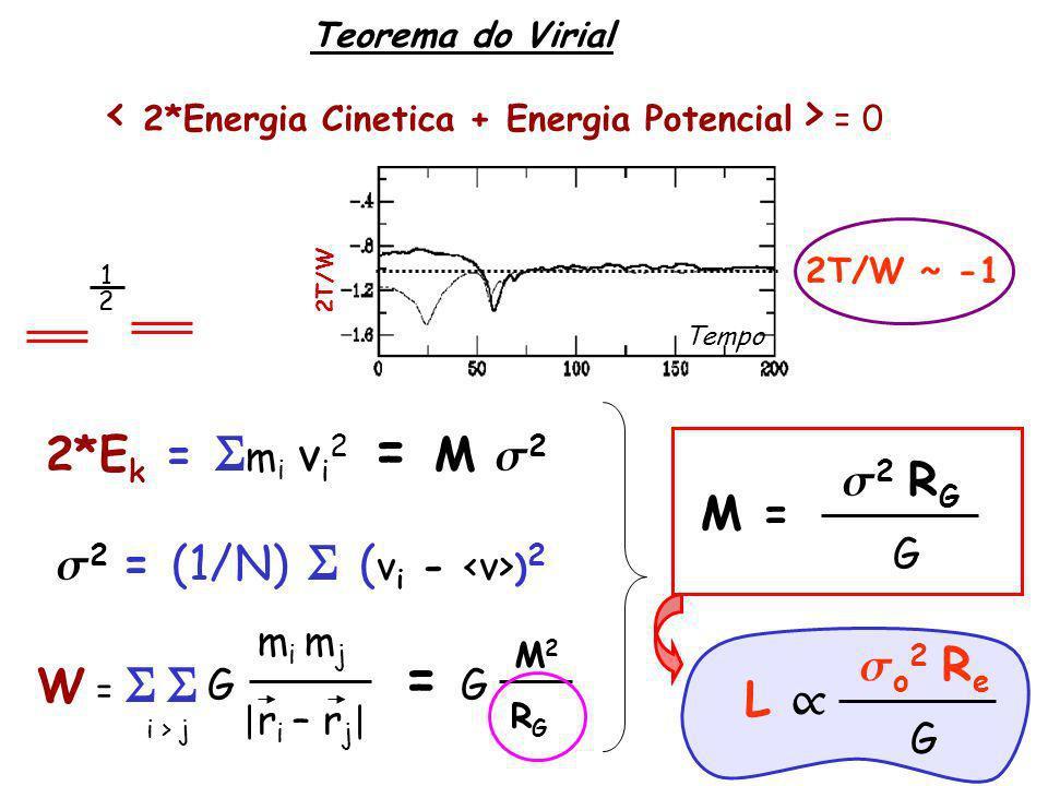 = 0 2*E k = S m i v i 2 = M 2 2 = (1/N) S ( v i - ) 2 Teorema do Virial Tempo 2T/W 2T/W ~ -1 W = S S mi mjmi mj | r i – r j | i > j = RGRG GG M2M2 2 R G G M = 2 1 o 2 R e G L