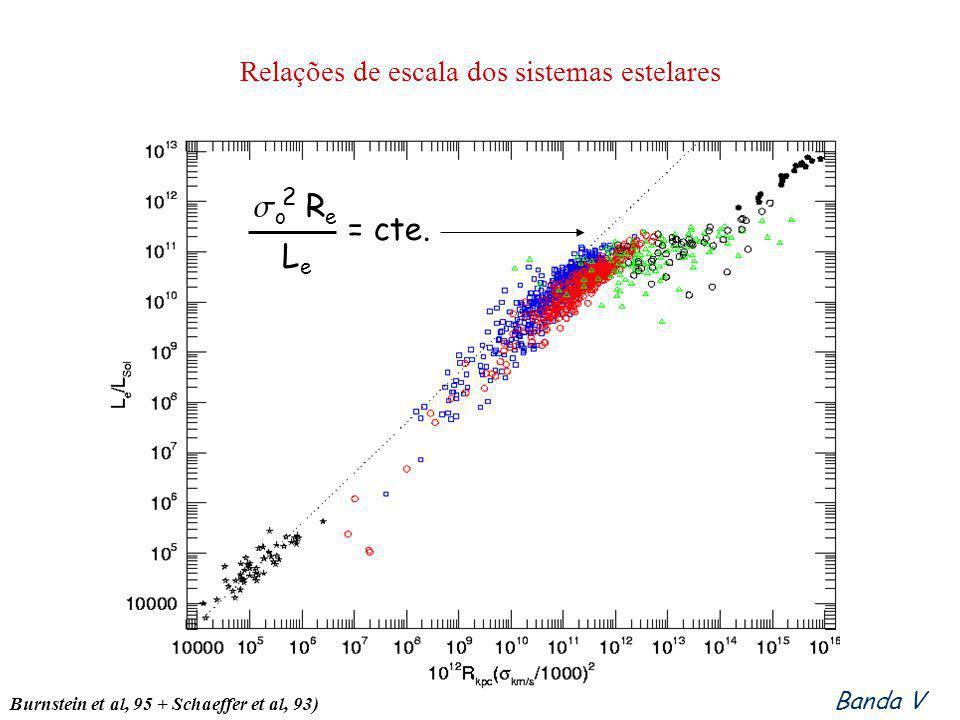 Relações de escala dos sistemas estelares Banda V Burnstein et al, 95 + Schaeffer et al, 93) o R e LeLe 2 = cte.