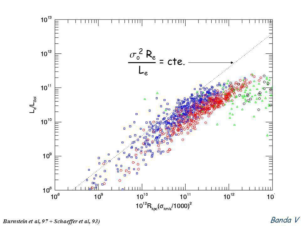 Banda V Burnstein et al, 97 + Schaeffer et al, 93) o R e LeLe 2 = cte.