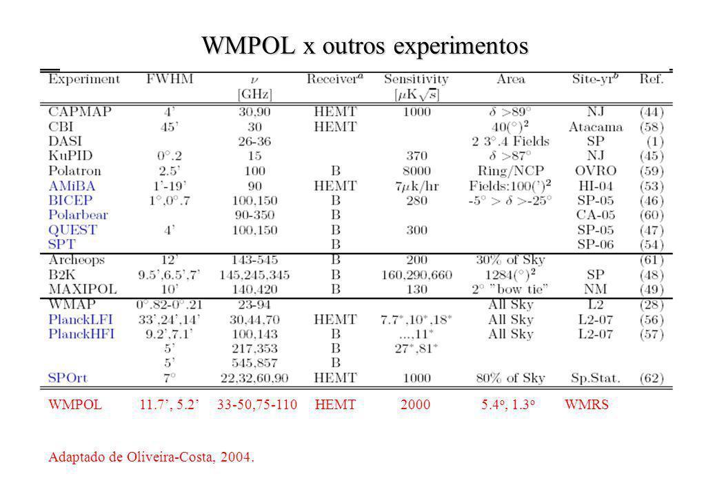 WMPOL x outros experimentos WMPOL 11.7, 5.2 33-50,75-110 HEMT 2000 5.4 o, 1.3 o WMRS Adaptado de Oliveira-Costa, 2004.