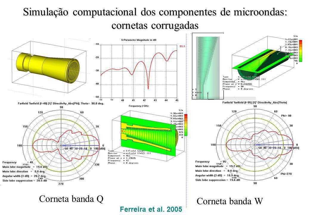 Simulação computacional dos componentes de microondas: cornetas corrugadas Corneta banda Q Corneta banda W Ferreira et al. 2005