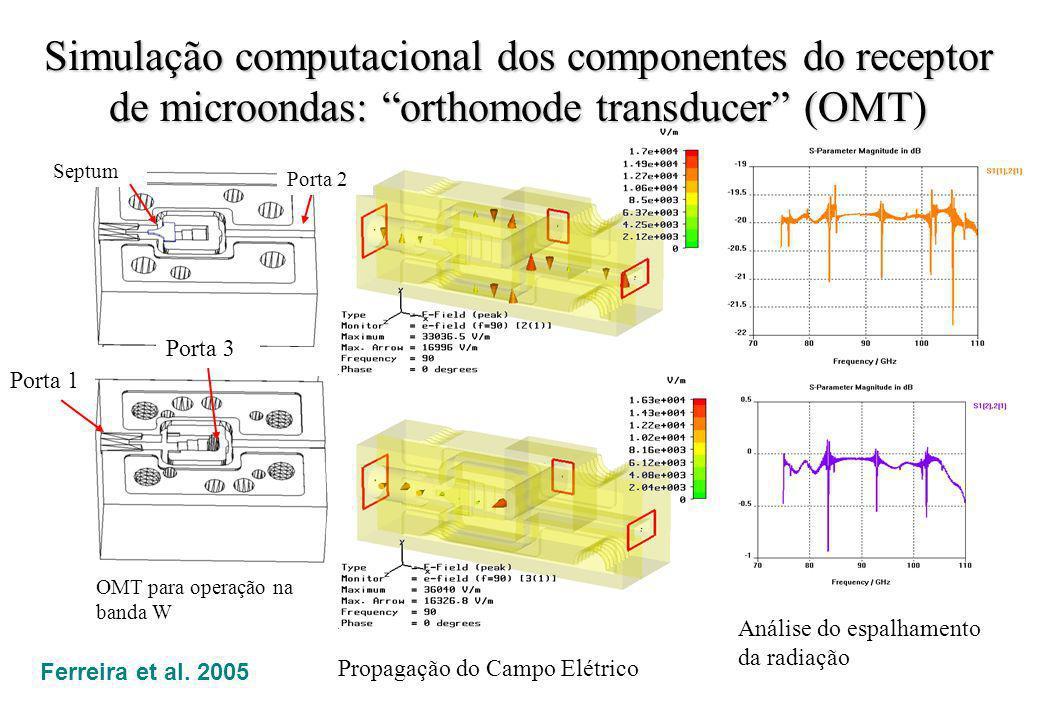 Simulação computacional dos componentes do receptor de microondas: orthomode transducer (OMT) OMT para operação na banda W Porta 1 Porta 3 Septum Port