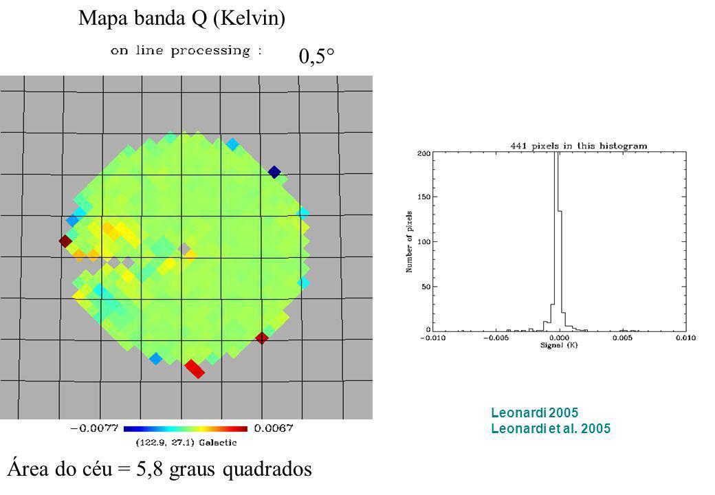 Mapa banda Q (Kelvin) Área do céu = 5,8 graus quadrados 0,5° Leonardi 2005 Leonardi et al. 2005