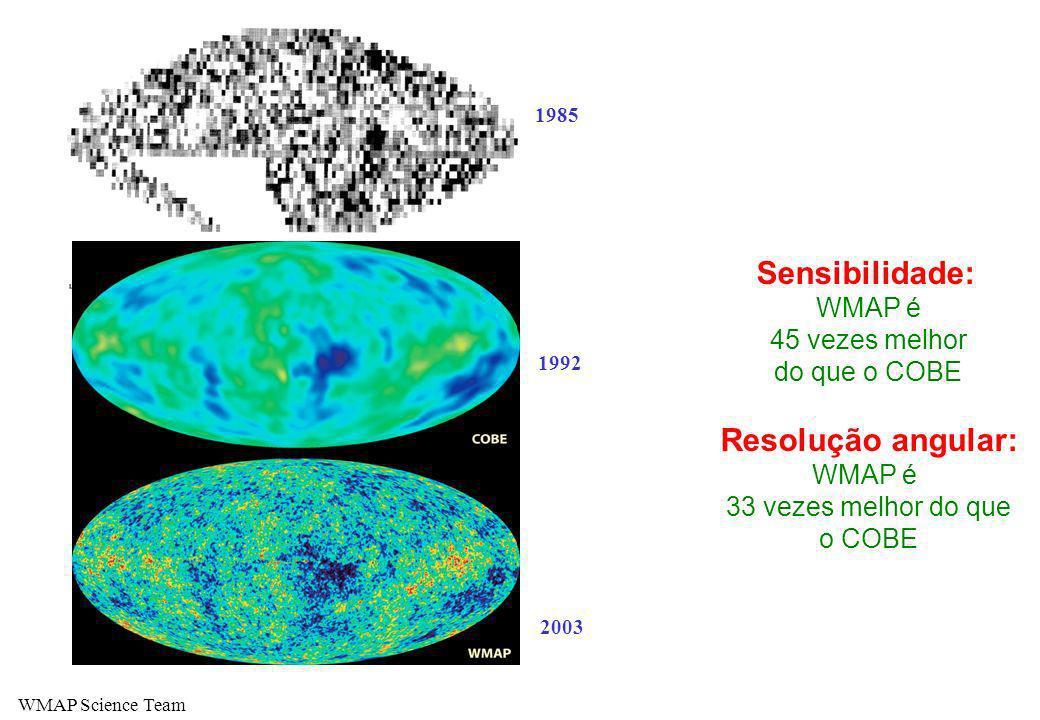 2003 1992 Sensibilidade: WMAP é 45 vezes melhor do que o COBE Resolução angular: WMAP é 33 vezes melhor do que o COBE WMAP Science Team 1985