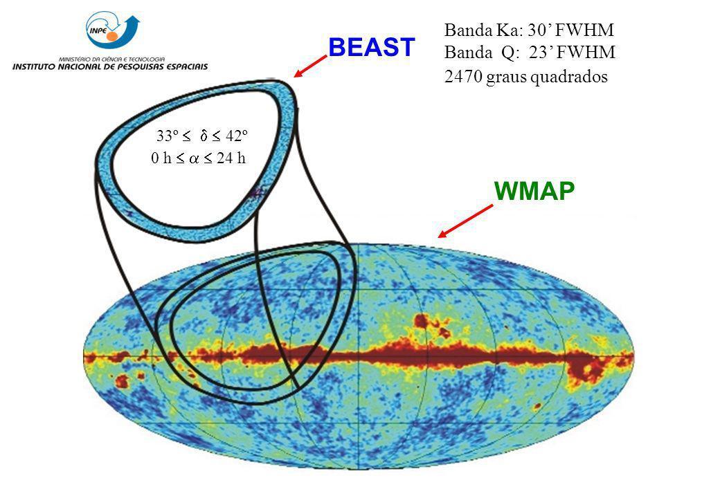 BEAST WMAP 33º 42º 0 h 24 h Banda Ka: 30 FWHM Banda Q: 23 FWHM 2470 graus quadrados