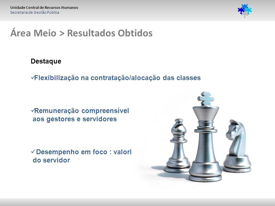 Unidade Central de Recursos Humanos Secretaria de Gestão Pública Área Meio > Resultados Obtidos Destaque Flexibilização na contratação/alocação das cl