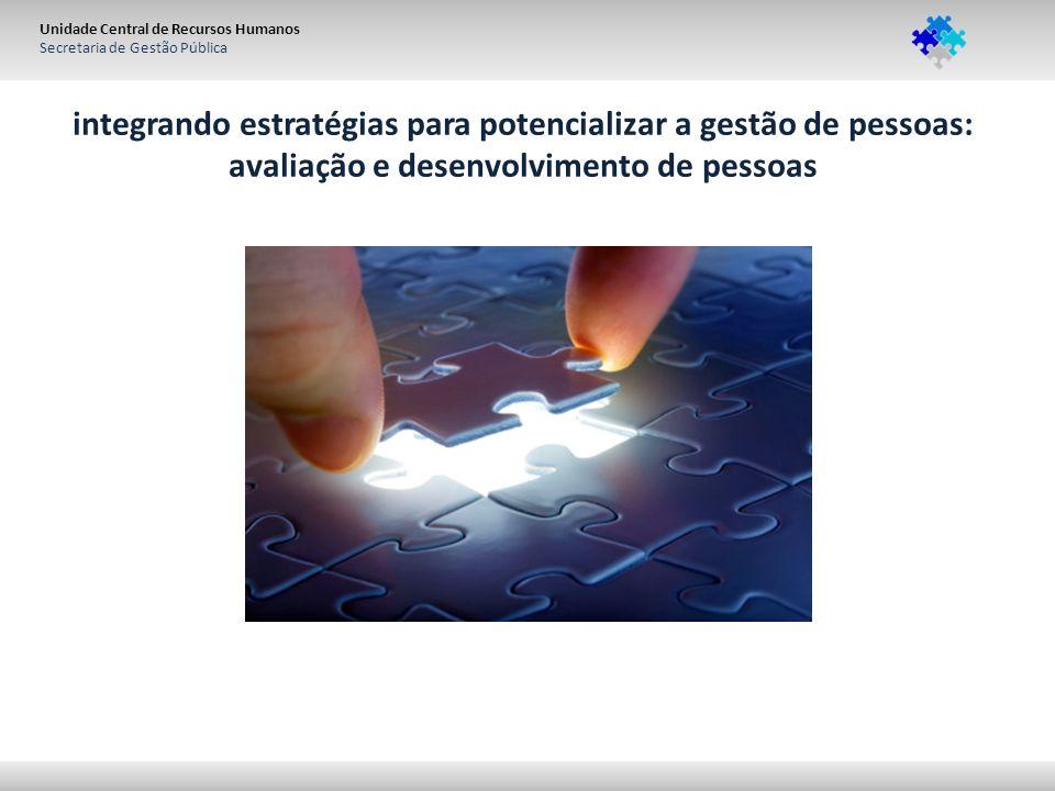 Unidade Central de Recursos Humanos Secretaria de Gestão Pública integrando estratégias para potencializar a gestão de pessoas: avaliação e desenvolvimento de pessoas