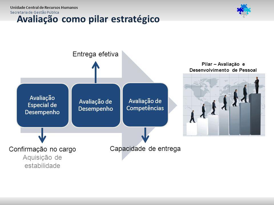 Unidade Central de Recursos Humanos Secretaria de Gestão Pública Avaliação Especial de Desempenho Avaliação de Desempenho Avaliação de Competências Ca