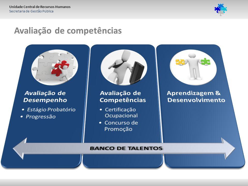 Unidade Central de Recursos Humanos Secretaria de Gestão Pública Avaliação de competências
