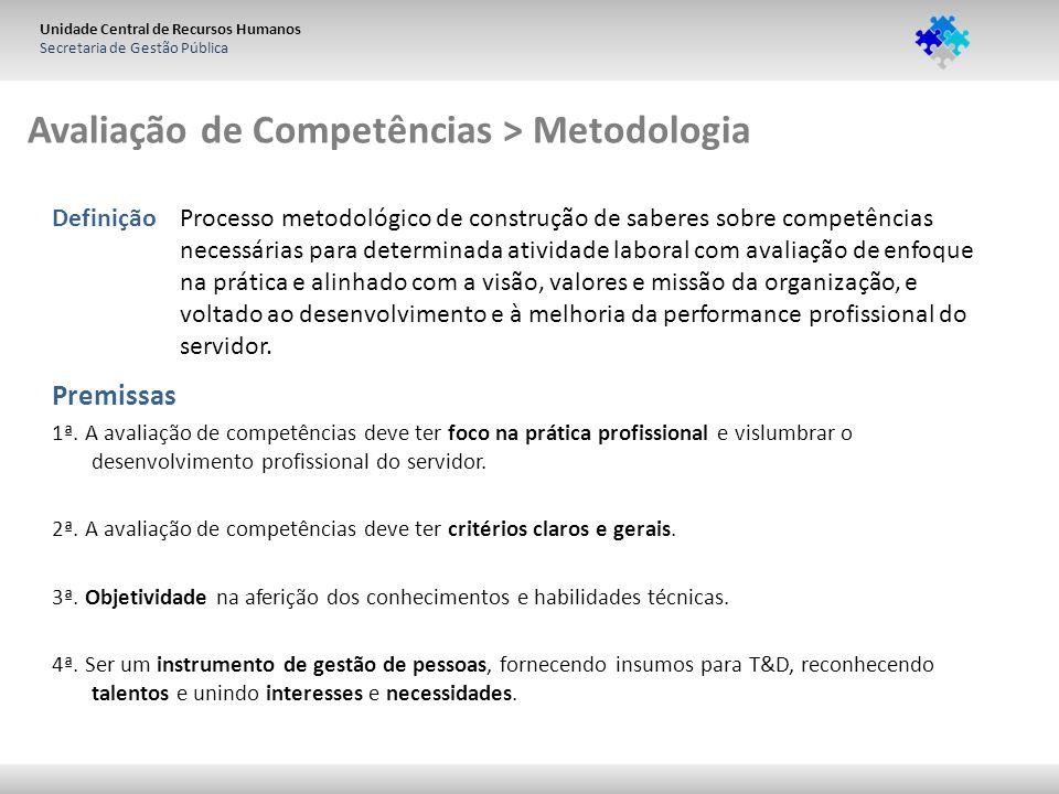 Unidade Central de Recursos Humanos Secretaria de Gestão Pública Avaliação de Competências > Metodologia Premissas 1ª. A avaliação de competências dev