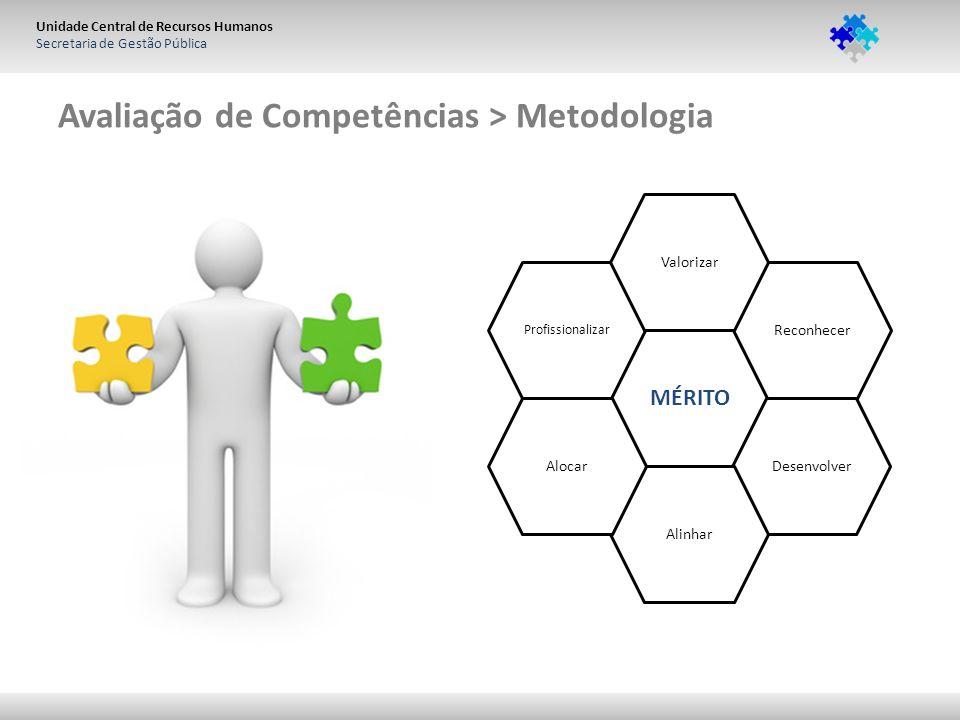 Unidade Central de Recursos Humanos Secretaria de Gestão Pública Avaliação de Competências > Metodologia MÉRITO Reconhecer Desenvolver Alinhar Alocar