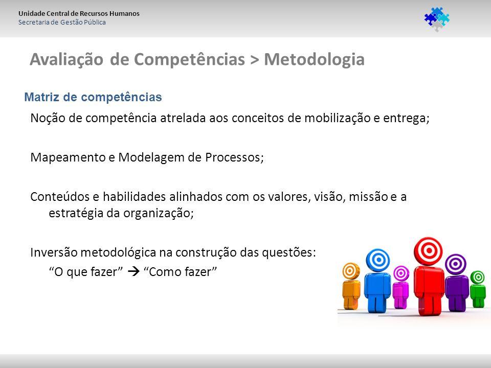 Unidade Central de Recursos Humanos Secretaria de Gestão Pública Avaliação de Competências > Metodologia Noção de competência atrelada aos conceitos d