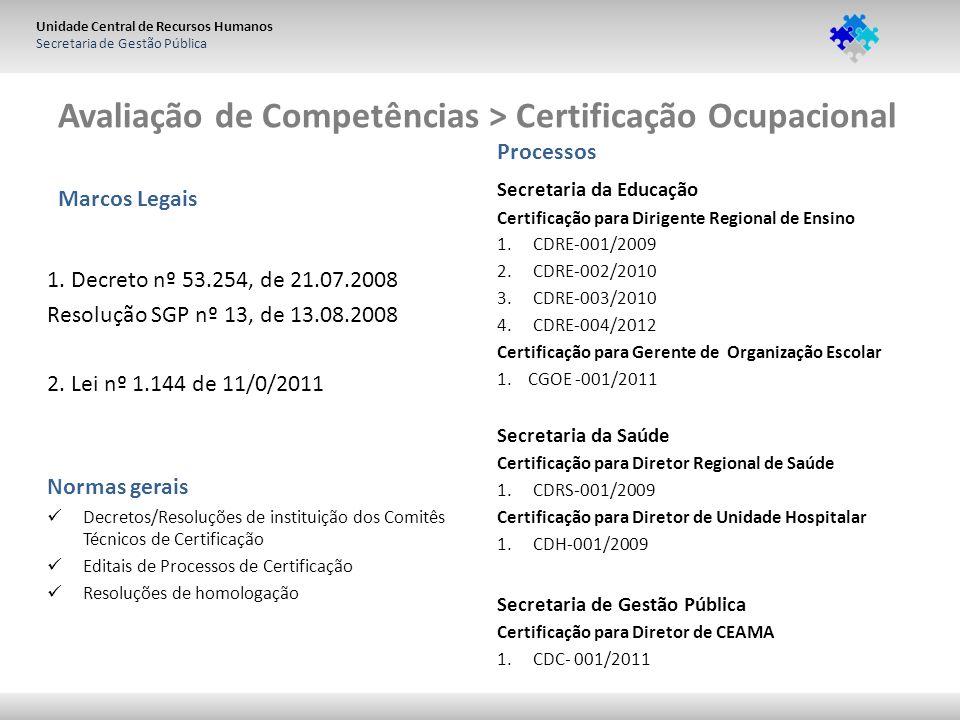 Unidade Central de Recursos Humanos Secretaria de Gestão Pública Marcos Legais 1. Decreto nº 53.254, de 21.07.2008 Resolução SGP nº 13, de 13.08.2008