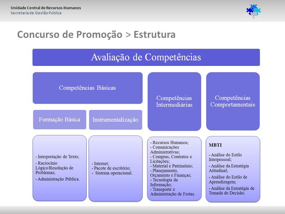 Unidade Central de Recursos Humanos Secretaria de Gestão Pública Concurso de Promoção > Estrutura