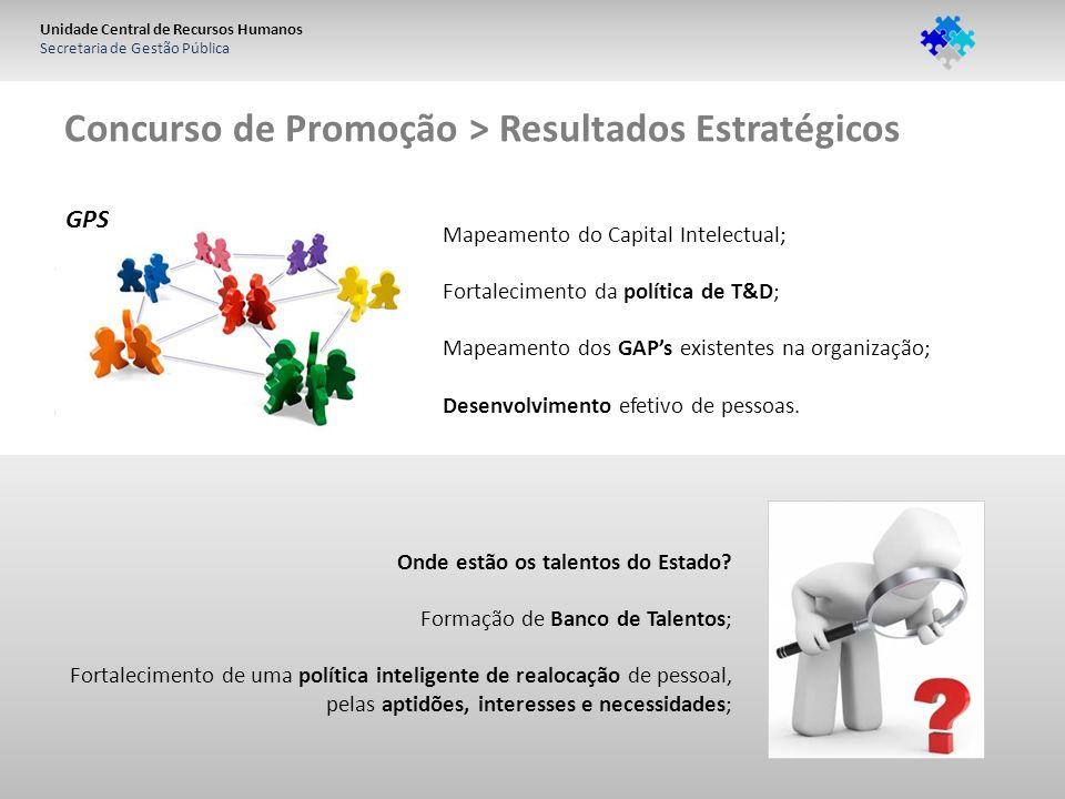 Unidade Central de Recursos Humanos Secretaria de Gestão Pública Concurso de Promoção > Resultados Estratégicos Onde estão os talentos do Estado? Form