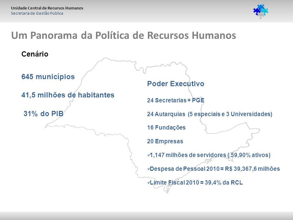 Unidade Central de Recursos Humanos Secretaria de Gestão Pública Um Panorama da Política de Recursos Humanos 645 municípios 31% do PIB 41,5 milhões de