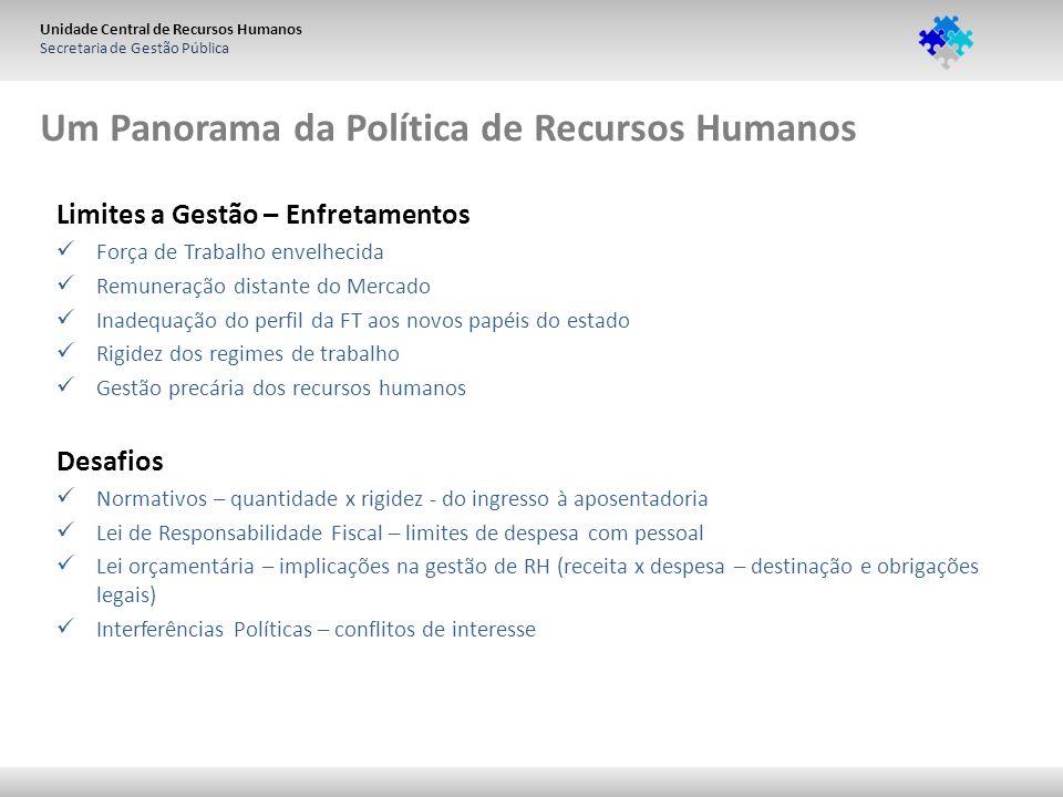 Unidade Central de Recursos Humanos Secretaria de Gestão Pública Um Panorama da Política de Recursos Humanos Limites a Gestão – Enfretamentos Força de