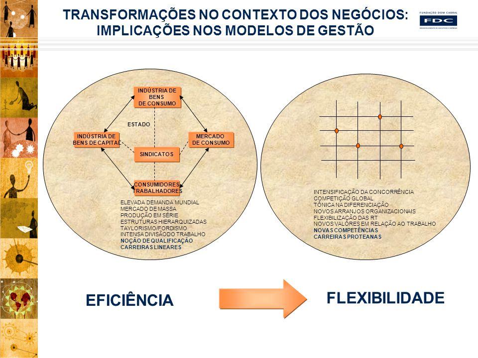 TRANSFORMAÇÕES NO CONTEXTO DOS NEGÓCIOS: IMPLICAÇÕES NOS MODELOS DE GESTÃO INDÚSTRIA DE BENS DE CONSUMO INDÚSTRIA DE BENS DE CAPITAL MERCADO DE CONSUMO CONSUMIDORES TRABALHADORES ESTADO SINDICATOS EFICIÊNCIA FLEXIBILIDADE INTENSIFICAÇÃO DA CONCORRÊNCIA COMPETIÇÃO GLOBAL TÔNICA NA DIFERENCIAÇÃO NOVOS ARRANJOS ORGANIZACIONAIS FLEXIBILIZAÇÃO DAS RT NOVOS VALORES EM RELAÇÃO AO TRABALHO NOVAS COMPETÊNCIAS CARREIRAS PROTEANAS ELEVADA DEMANDA MUNDIAL MERCADO DE MASSA PRODUÇÃO EM SÉRIE ESTRUTURAS HIERARQUIZADAS TAYLORISMO/FORDISMO INTENSA DIVISÃODO TRABALHO NOÇÃO DE QUALIFICAÇÃO CARREIRAS LINEARES